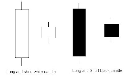 Long and short positions in forex