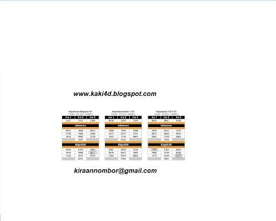 Nombor Ramalan Magnum 8367 (MBOX) Lari semata menjadi 8677 Nombor
