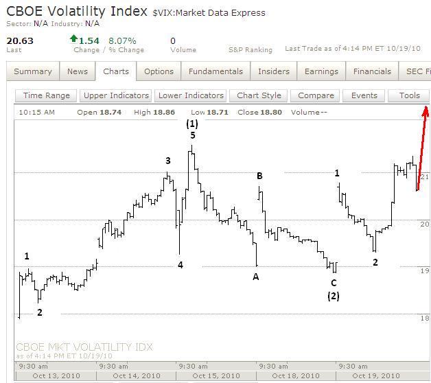 Forex vix index