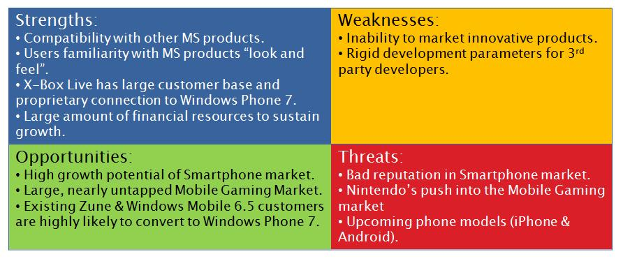 The Microsoft Phone 7 Microsofts last stand in the Smartphone – Swot Analysis of Microsoft
