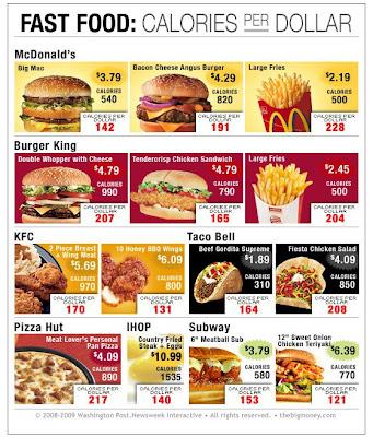 Am meisten Kalorieren fürs Geld - The winner is...
