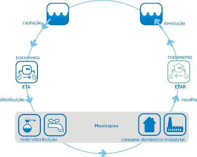 ciclo urbano da água