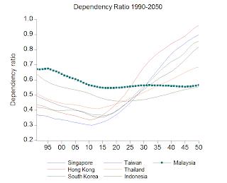 Economics Malaysia: It's The People, Stupid! Malaysia's ...