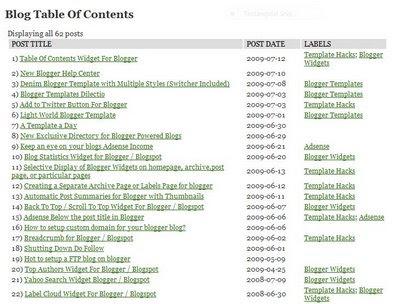Cara Bikin Table of Content dengan Mudah