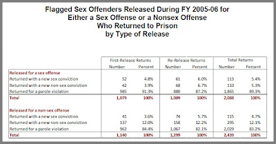 denial and recidivism in sex offending