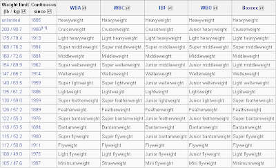 amateur professional weight classes Boxing and