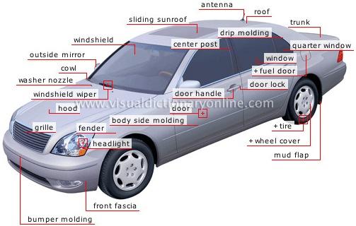 Car Parts Dictionary Definition