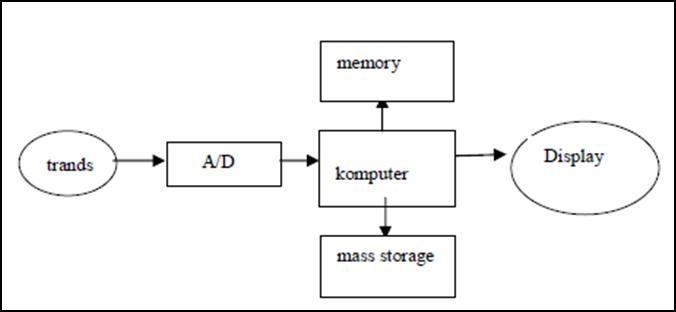 Habibi sistem akuisisi data diagram blok sistem akuisisi data gambar 2 komputer digital ccuart Choice Image