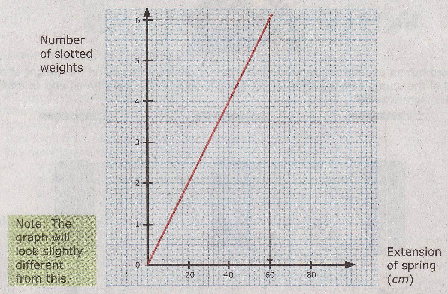 Drawing Line Graph Questions : Science pt tips