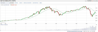 s&p500 approaching its 500 day moving average