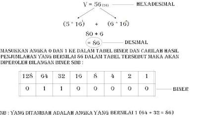 Enkripsi Bilangan Biner V