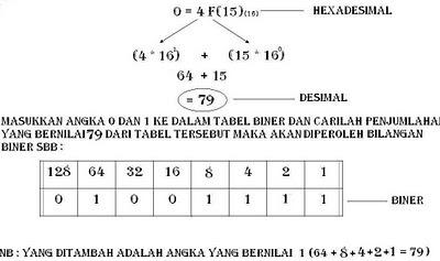 Bilangan Biner O