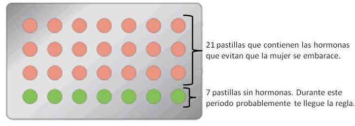 ... Chile: ¿Sabes tomar de manera correcta las pastillas anticonceptivas