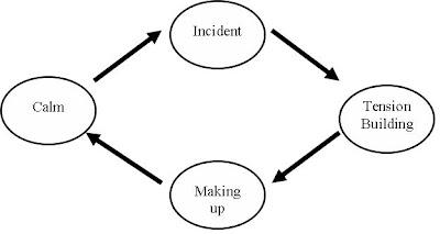 abusive or intimidating behavior toward employees