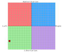 Min politiska kompass