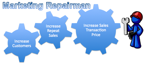 Marketing Repairman