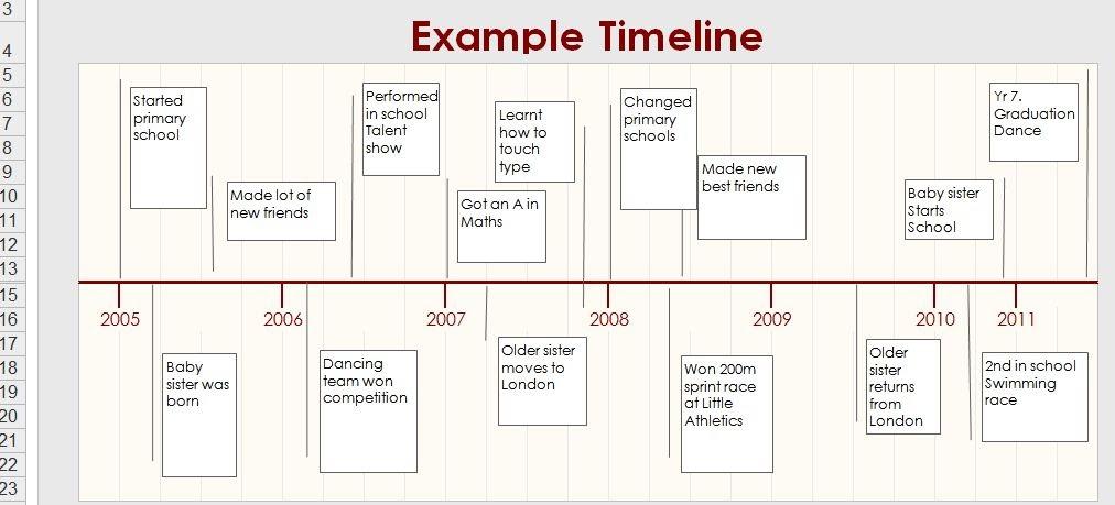 amelia u0026 39 s  u0026 39 example u0026 39  blog  autobiography time line