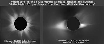 comparacion entre maximo y minimo solar