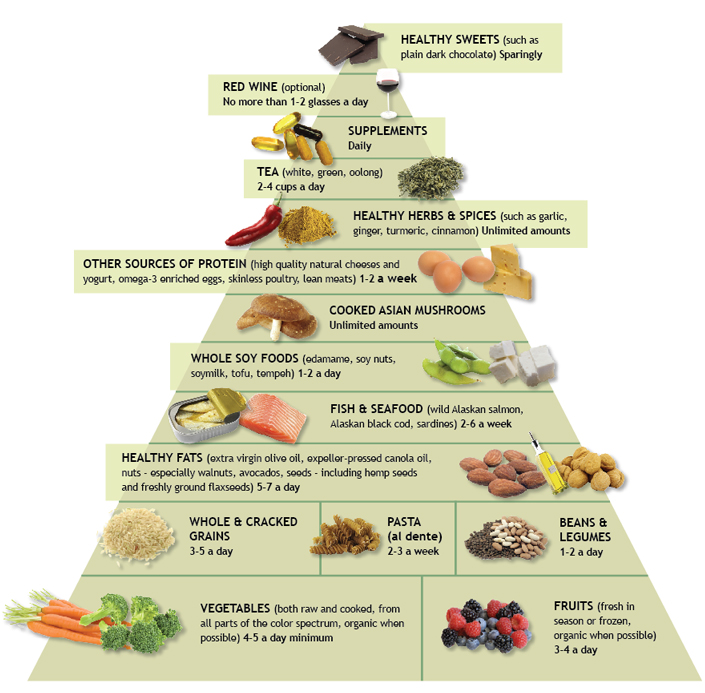 usda food pyramid 2011. healthy food pyramid.