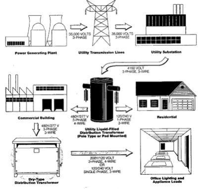 Electric Utility Transformers moreover Phone Box Wiring Diagram For Outside furthermore Electrical Switches Types also Wiring Diagram For Uk Telephone in addition Rj45 Wiring Diagram For Telephone. on residential telephone wiring