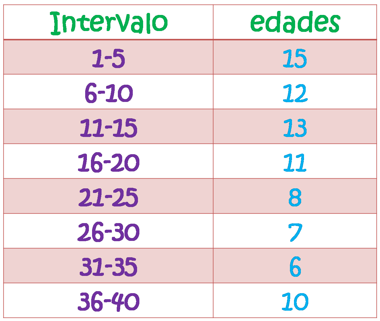 INTERVALOS ESTADISTICA