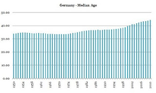 german%2Bmedian%2Bage.JPG?__SQUARESPACE_CACHEVERSION=1291059250119