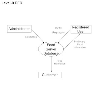 Assignment dfd of lz cafe below are the level 0 and level 1 data flow diagramdfd of lz cafe ccuart Images