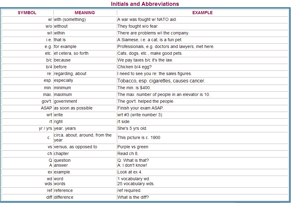 Symbols and abbreviations
