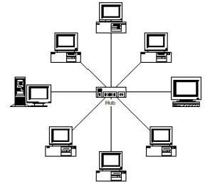Task1p1 blogspot further Ringtopo likewise 2761 What Is  work Architecture likewise Lan Wiring Diagram together with Sejarah Jaringan Komputer 28. on bus topology