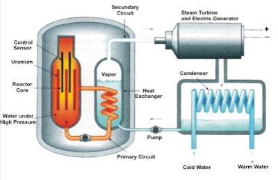 how to build a nuclear fission reactor