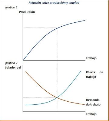 Macroeconom a la producci n y el empleo - Ofertas de trabajo en puerto real ...
