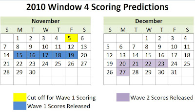 cpa-exam-score-release-2010-window-4