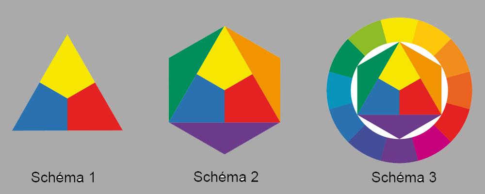 L a 39 s art le blog des arts plastiques et du graphisme - Cercle des couleurs primaires ...