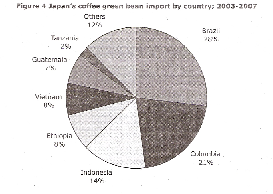 Determining japanese market today for indonesian coffee 1 5 info scan0008g ccuart Gallery