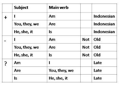 """Berikut contoh Simple Present Tense dengan main verb """"to be"""