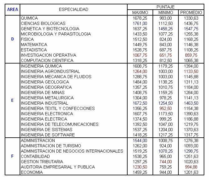 Puntajes San marcos 2013 Minimo maximo 16 septiembre