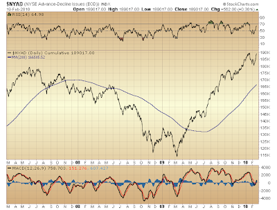 $NYAD cumulative