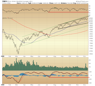 $INDU