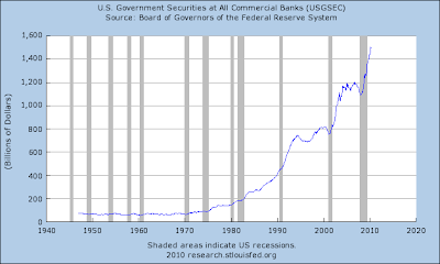 U.S. Government Securities at All Commercial Banks