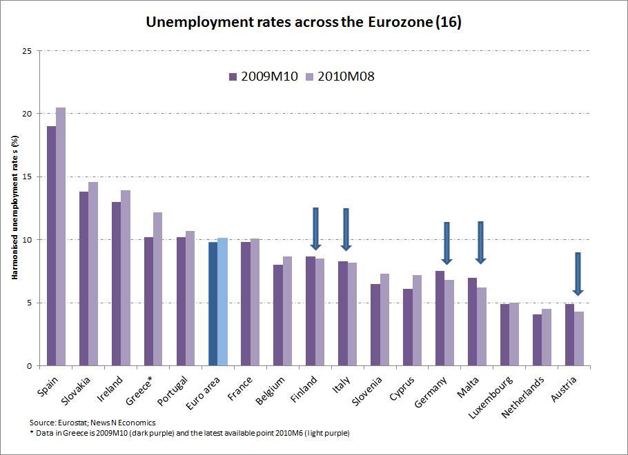 1600 dollars en eurostat unemployment rate