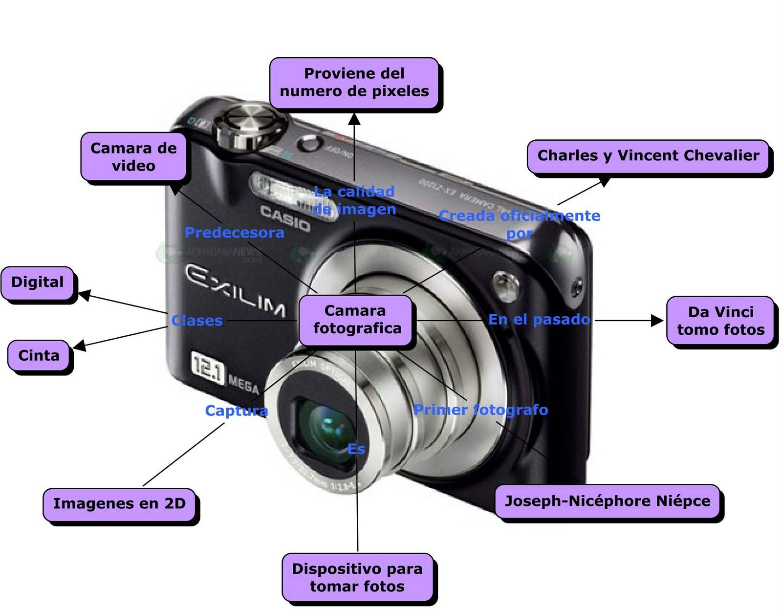 Cmara fotogrfica - Wikipedia, la enciclopedia libre 24