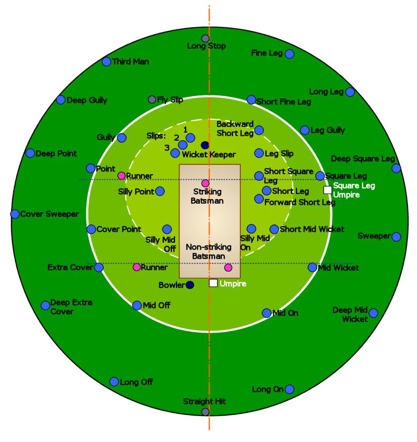 kgapofem  fielding positions in    cricket