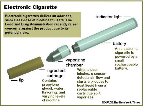 Electronic cigarette ego UK