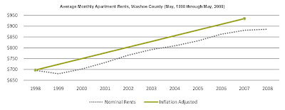 Average Monthly Apartment Rents - Washoe County May 1998 through May 2008