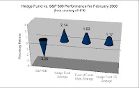 Hedge Fund Performance Q1