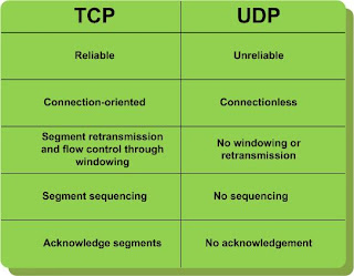 "advantages of using the connection oriented protocol tcp on a network The tcp/ip or internet model is not the only standard way to build a protocol   with the data link and physical layers, but is not directly concerned with these two   tcp—this is a connection-oriented, ""reliable"" service that provides ordered."