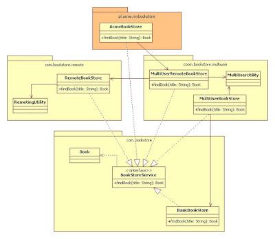 Getting things programmed dziedziczenie i kompozycja nie oznacza to bynajmniej e kada nowa klasa usermanager ma swj interfejs usermanagerservice albo w wersji hardcore z kad now klas pojawiaj si ccuart Image collections