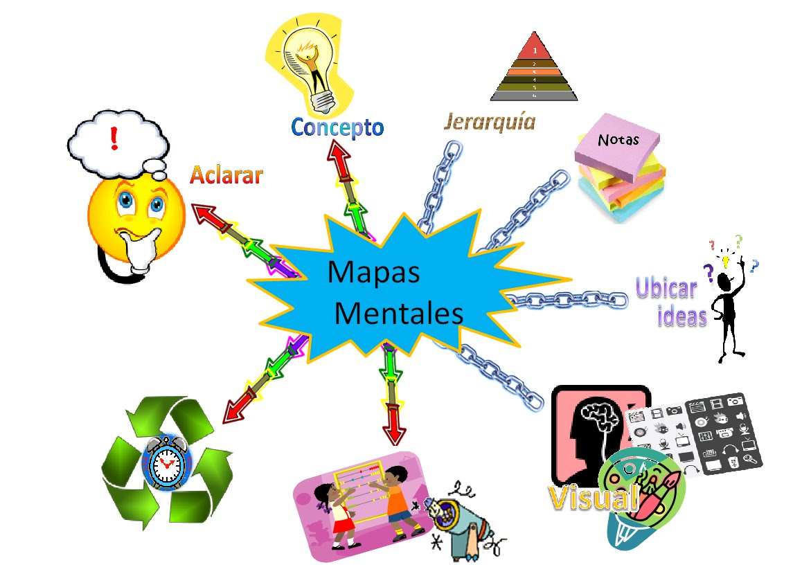 ejemplos de mapas mentales
