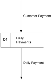 Data Flow Diagram Components | RM.