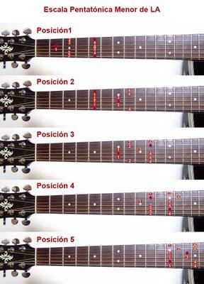Clases de Guitarra Pentatonica